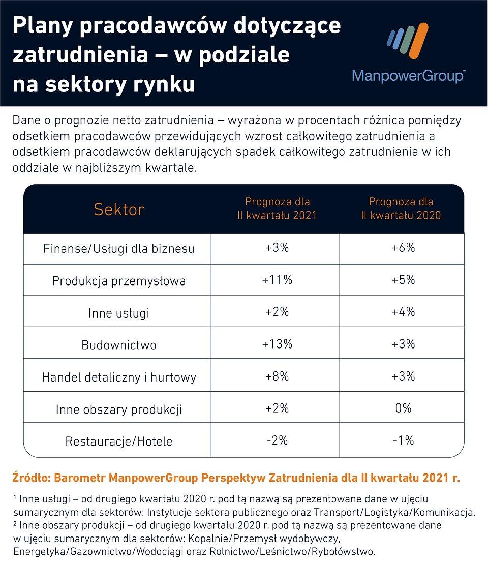 plany_pracodawcy_sektory.jpg