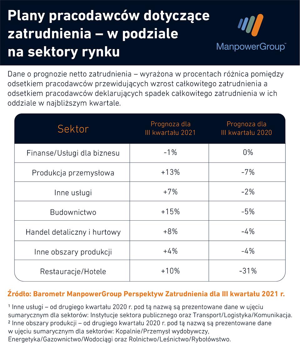 Barometr ManpowerGroup Perspektyw Zatrudnienia_plany pracodawców - sektory.png