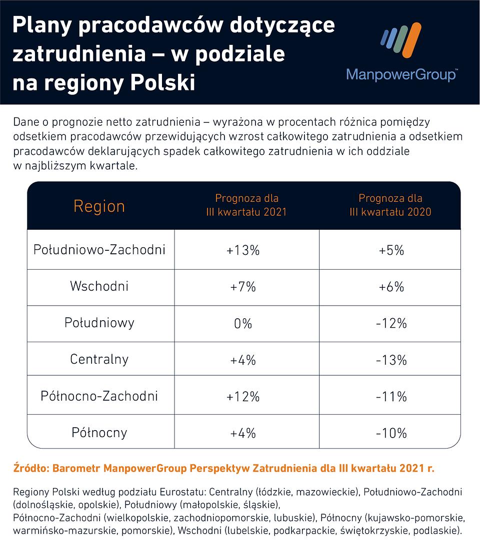 Barometr ManpowerGroup Perspektyw Zatrudnienia_plany pracodawców - regiony.png