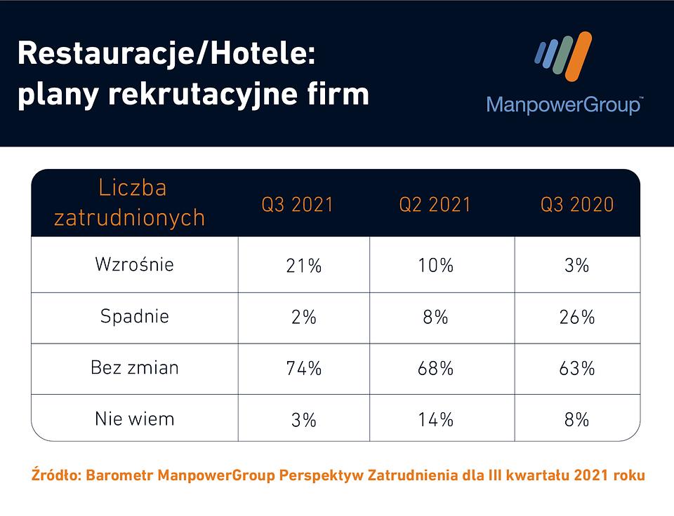 ManpowerGroup_Restauracje i Hotele - prognoza zatrudnienia.png