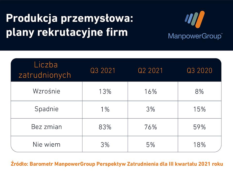 ManpowerGroup_Produkcja przemysłowa - prognoza zatrudnienia.png