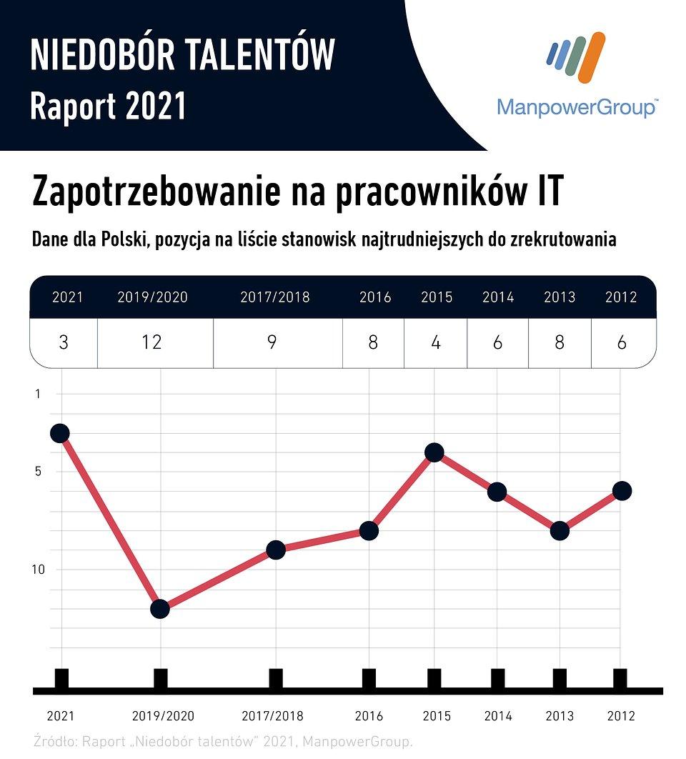 Raport Niedobór Talentów ManpowerGroup Specjaliści IT.jpg