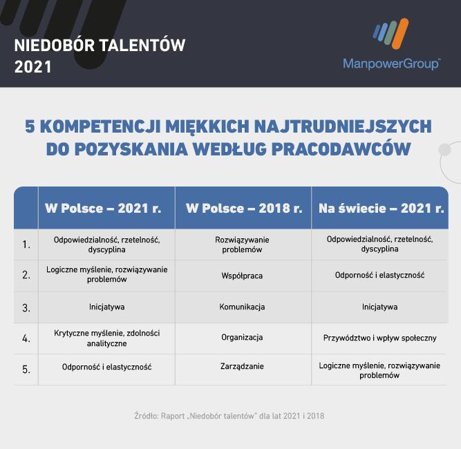 pięć_kompetencji_Niedobór_talentów_ManpowerGroup.png