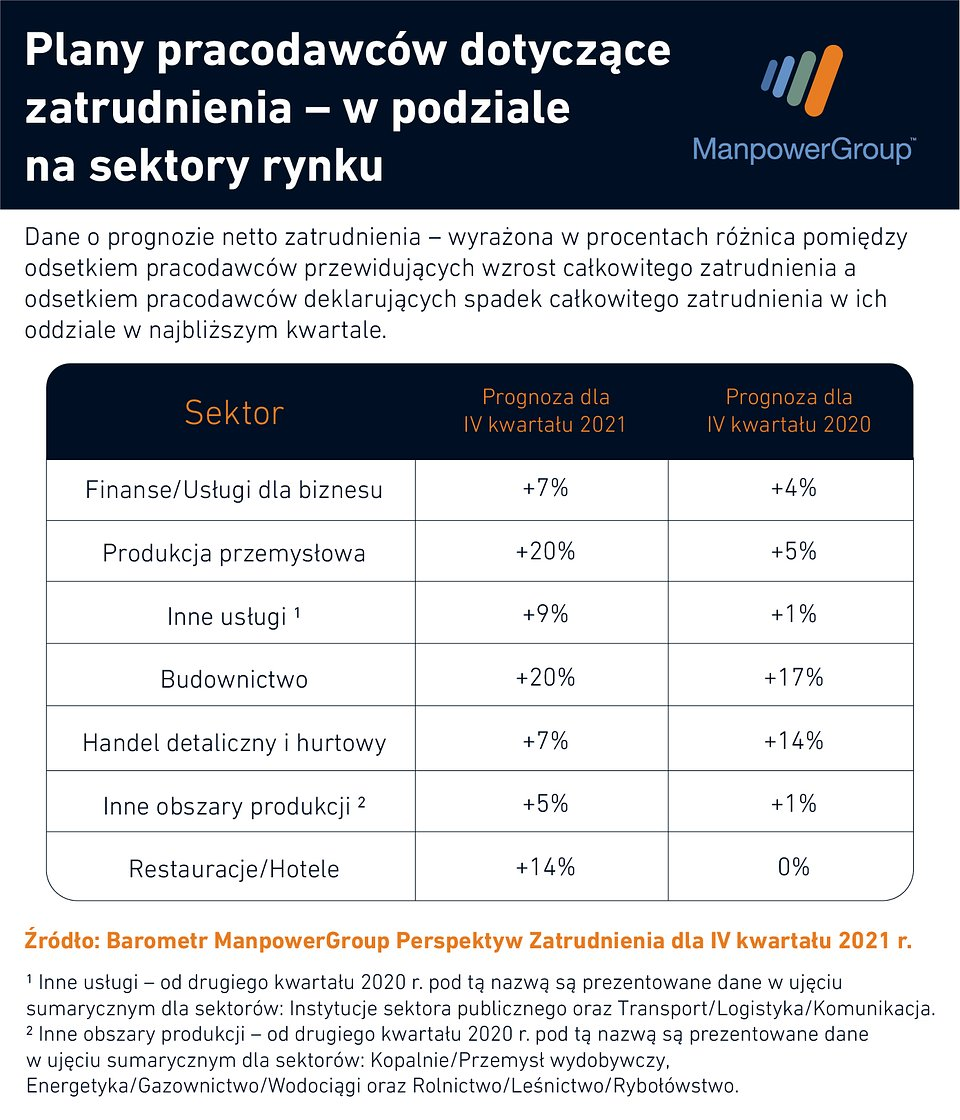 Plany pracodawców_Barometr Q4 2021 - sektory.jpg