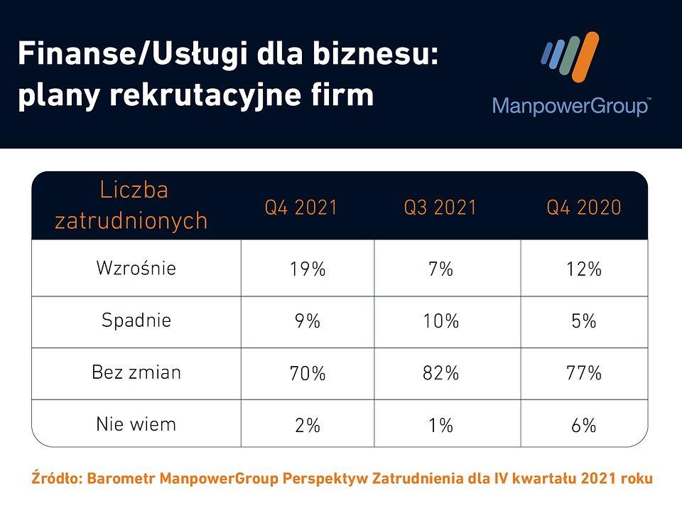 Sektor finansów i usług dla biznesu pilnie zatrudni pracowników - Plany pracodawców_Barometr Q4 2021 - finanse i usługi dla biznesu.jpg