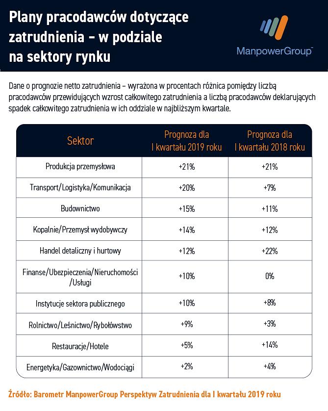 Prognoza_netto_zatrudnienia_dla_sektorow_Q1_2019.png