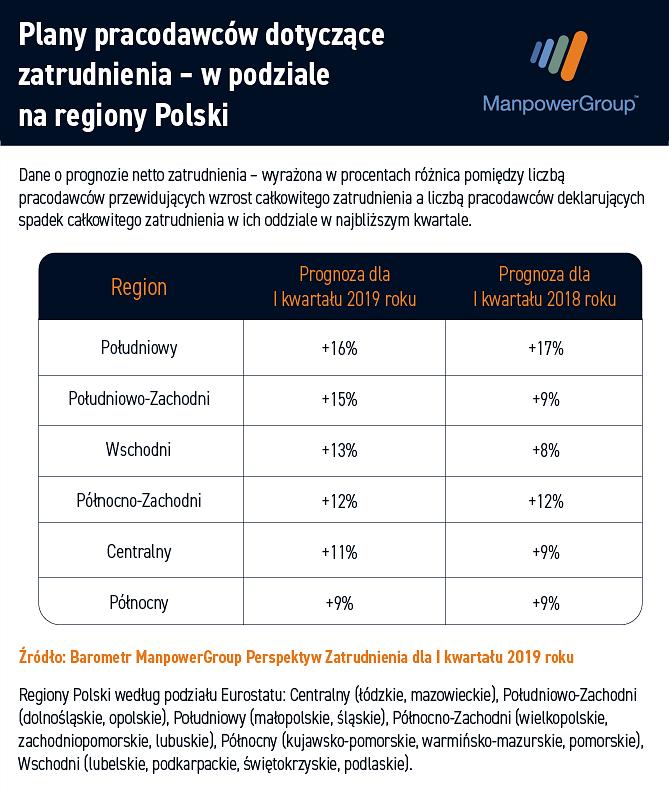 Prognoza_netto_zatrudnienia_dla_regionow_Q1_2019.png