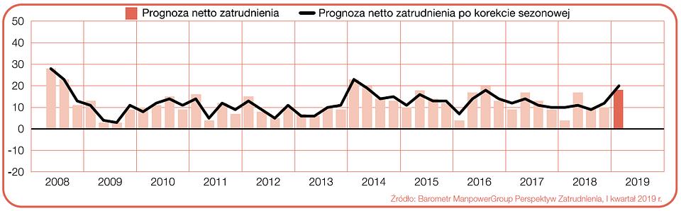 """Wykres 1. Prognoza netto zatrudnienia dla branży związanej z transportem i logistyką w Polsce w ciągu kolejnych kwartałów. Źródło: Raport """"Barometr ManpowerGroup Perspektyw Zatrudnienia""""."""