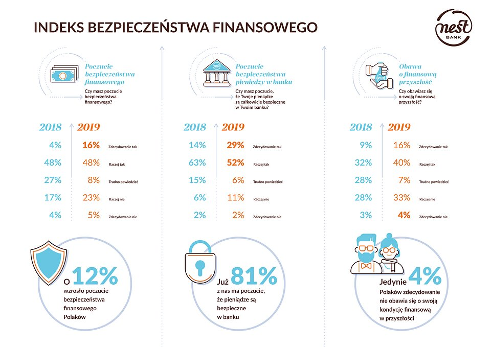 069_nestbank_infografika bezpieczenstwo finansowe_v2.jpg