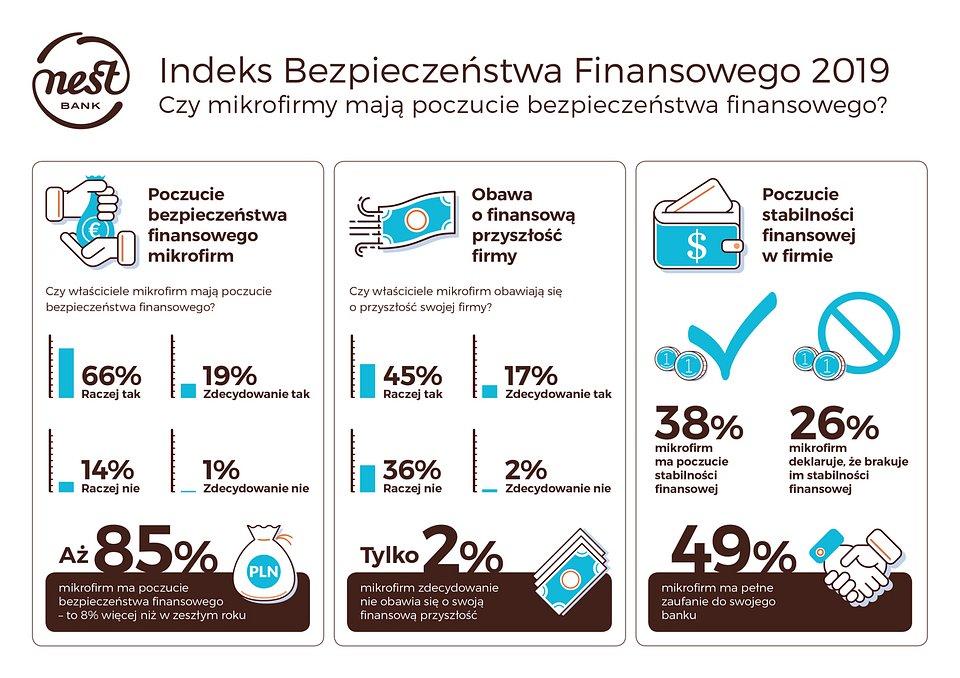 NestBank_Infografika_indeks_bezpieczeństwa_finansowego_small.jpg