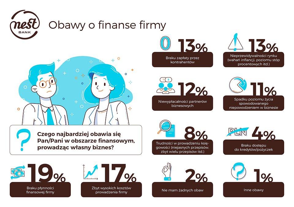 NestBank_Infografika_obawy_o_finanse_firmy_small.jpg