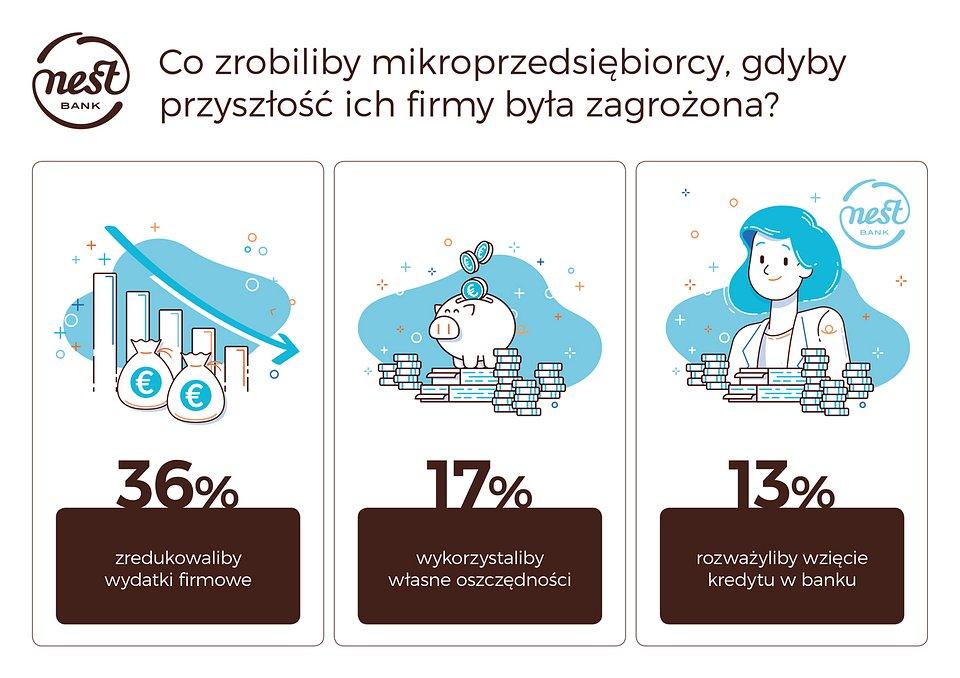 NestBank_Infografika_co_zrobiliby_mikroprzedsiębiorcy_small.jpg
