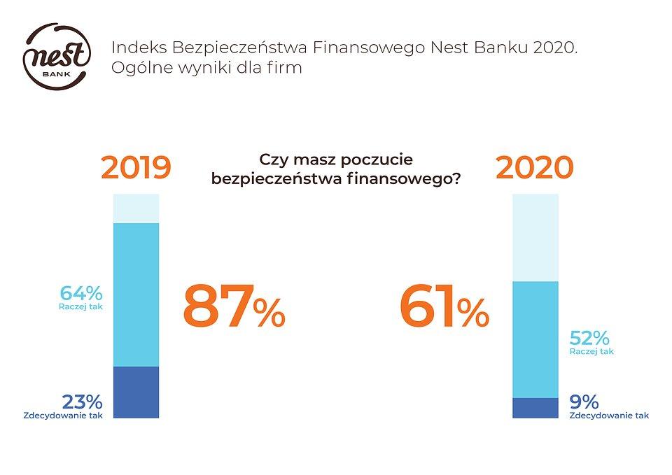 Mikrofirmy niepewnie patrzą w przyszłość – o swoje finanse obawia się prawie połowa z nich