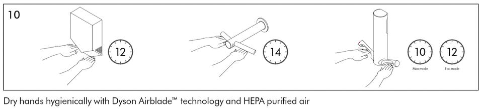 Osuszaj ręce higienicznie z technologią Dyson Airblade™ i powietrzem oczyszczanym przez HEPA