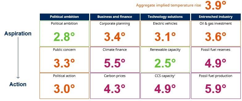 Fonte: Análise da Schroders com base em fontes da indústria. Fundamentada em dados disponibilizados referentes ao primeiro trimestre de 2020. Para mais detalhes por favor visite: https://www.schroders.com/en/sysglobalassets/digital/insights/2017/pdf/sustainable/climate-change-dashboard/climatedashboard-july2017.pdf