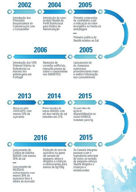 Evolução nutricional ao longo dos anos