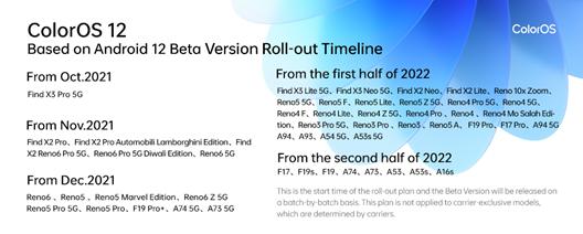 ColorOS 12 - plan aktualizacji