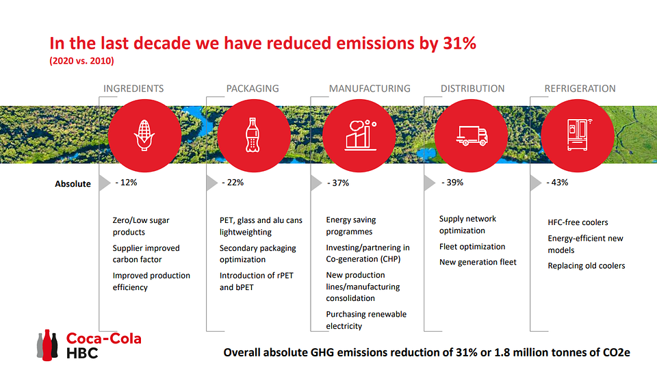 Emission reduction over the last decade.png