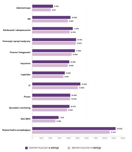 Wykres_średnie wynagrodzenia.PNG