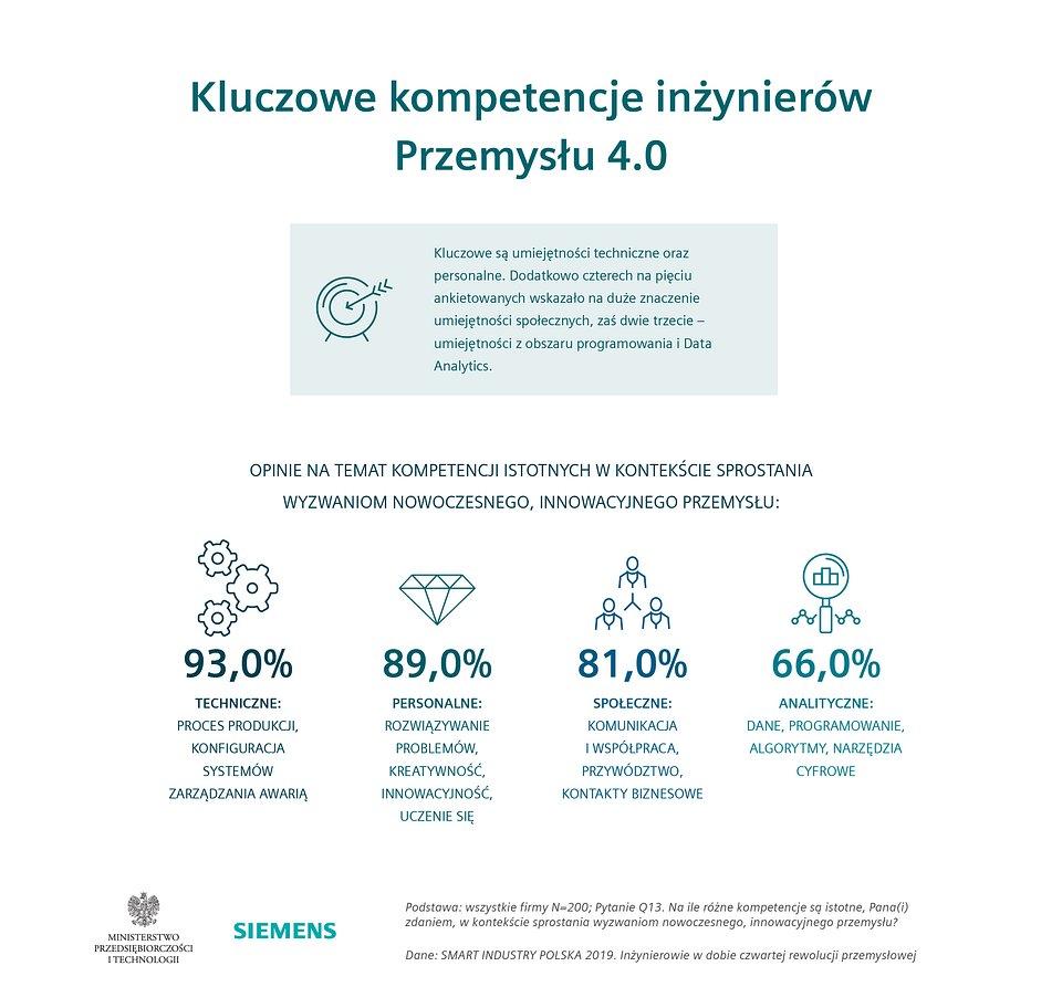 2019_05_Smart Industry Polska 2019_infografika  (3).jpg