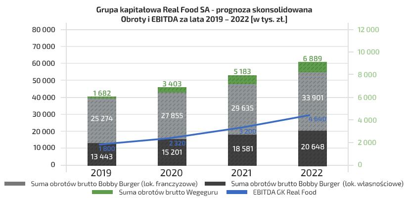 wykres_RFSA_prognozy.png