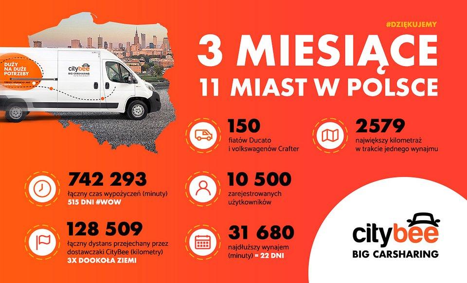infografika_CityBee_summary.jpg