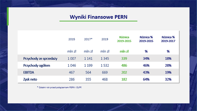 WYNIKI_FINANSOWE_PERN_1006.png