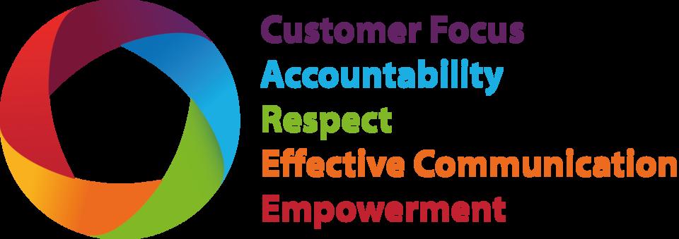 CPL Jobs Values.png