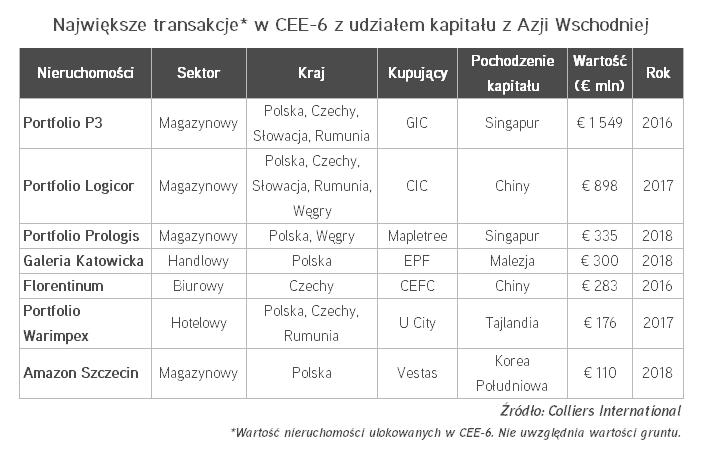 Największe transakcje w CEE-6 z udziałem kapitału z Azji Wschodniej.PNG