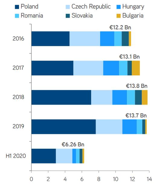 Wolumen inwestycji w krajach Europy Środkowo-Wschodniej 2016 r. – I poł. 2020 r. (mld euro)..png