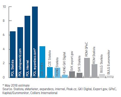 Wielkość rynku e-commerce w krajach CEE-6 w 2017 r. wg różnych źródeł (w mld euro)