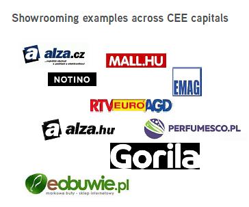 """Przykłady marek ze stolic krajów regionu CEE-6, które stosują """"showrooming"""""""
