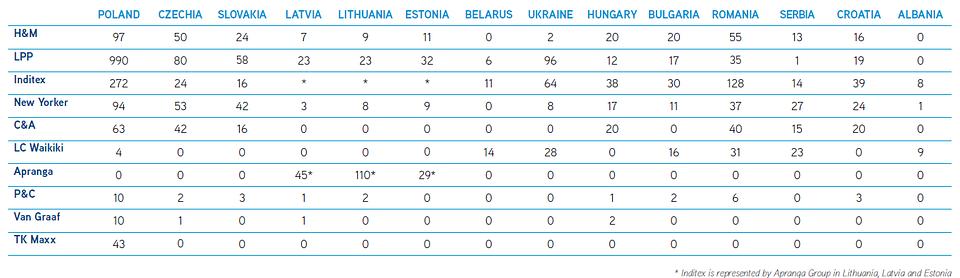 Zestawienie najważniejszych najemców strategicznych w regionie CEE