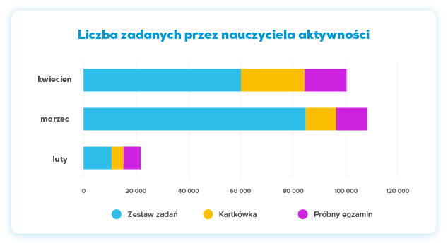Wykres: Liczba zadanych przez nauczycieli aktywności
