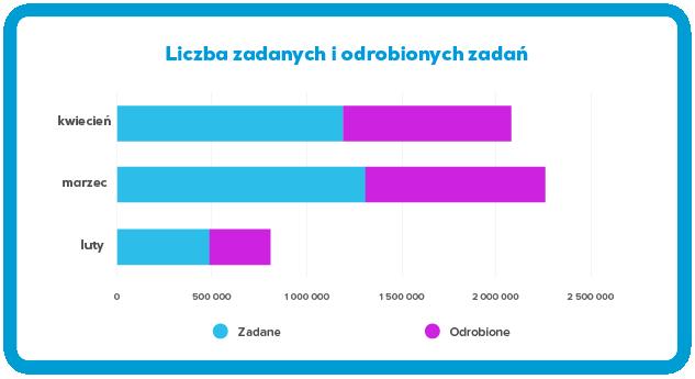 Wykres: Liczba zadanych i odrobionych zadań