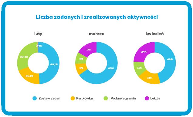 Wykres: Liczba zadanych i zrealizowanych aktywności