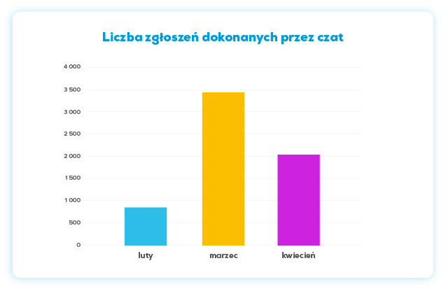 Wykres: Liczba zgłoszeń dokonanych przez czat