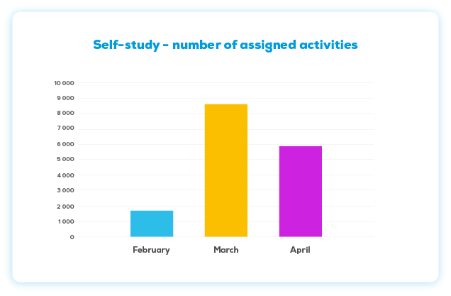 Chart: Self-study - number of assigned activities