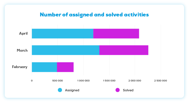 Chart: Number of assigned and solved activities in NUADU app