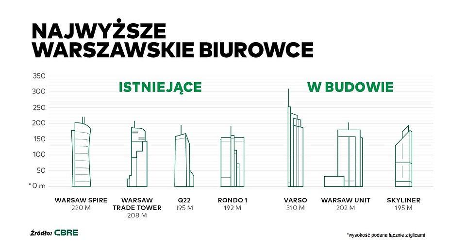 CBRE_Najwyższe budunki biurowe w Warszawie.jpg