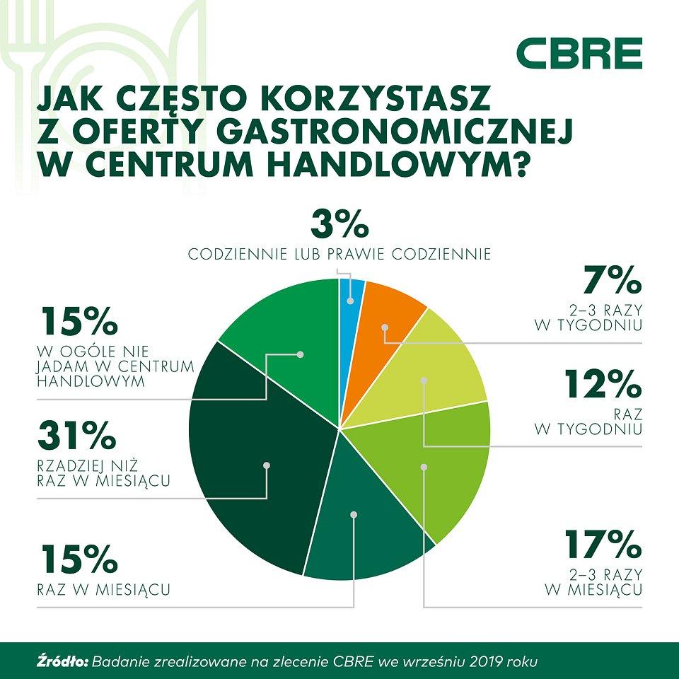 CBRE_infografika_gastronomia (1).jpg