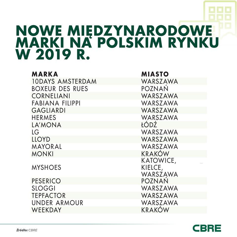 Nowe międzynarodowe marki na polskim rynku w 2019 r_ (002).jpg