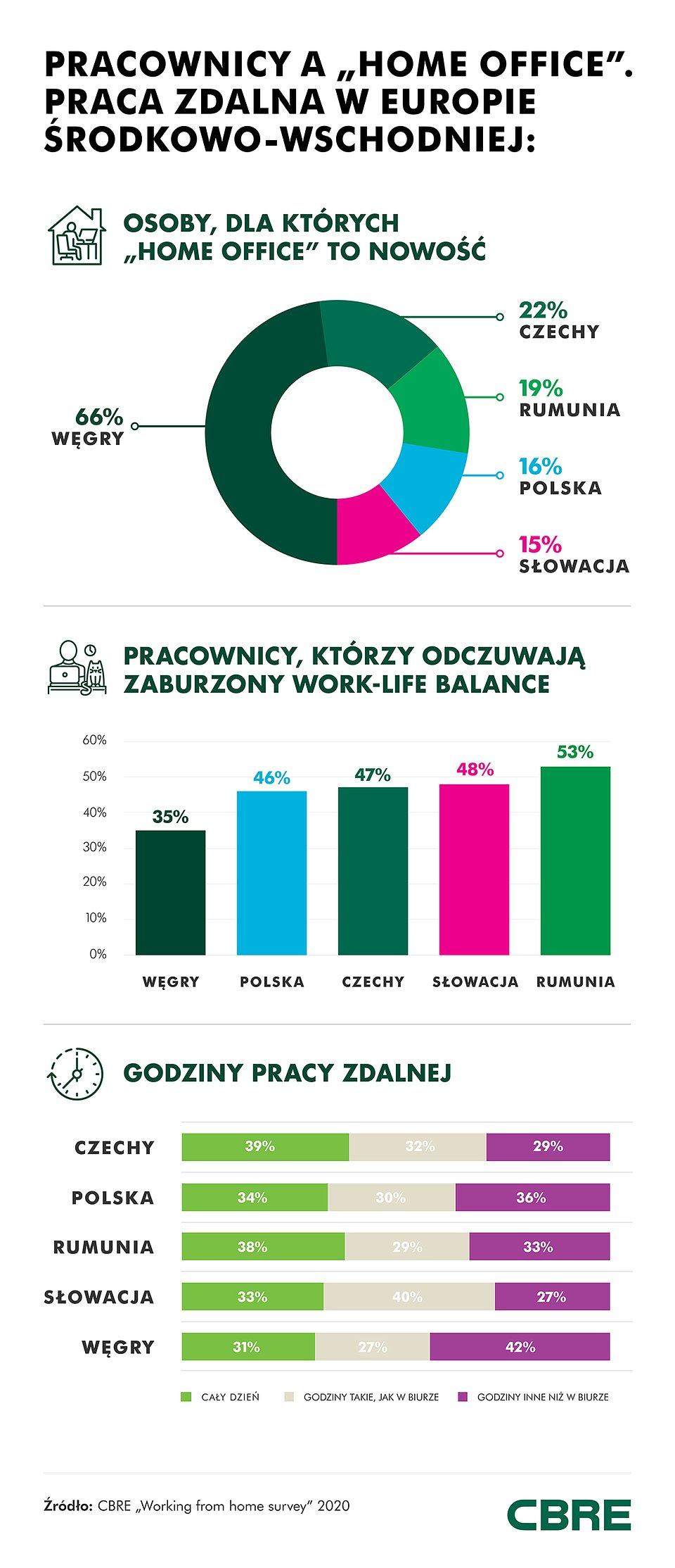 Praca zdalna_infografika_CBRE.jpg
