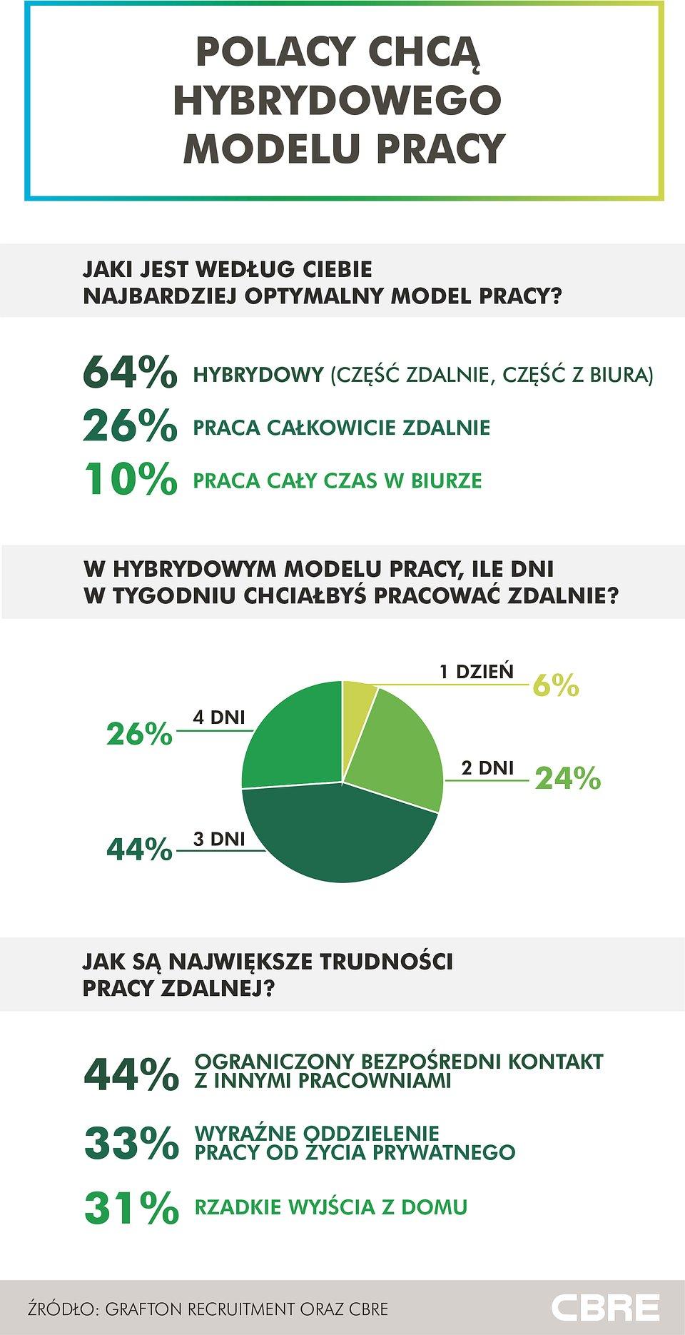 CBRE_infografika_hybrydowy model pracy.jpg