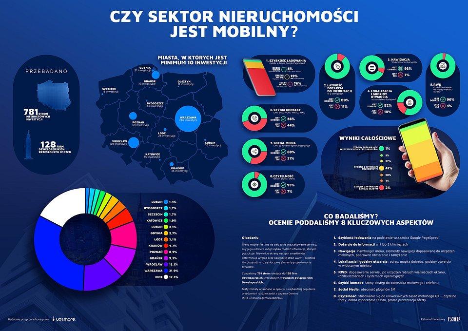 RAPORT DEWELOPERSKI_infografika_UpMore.jpg