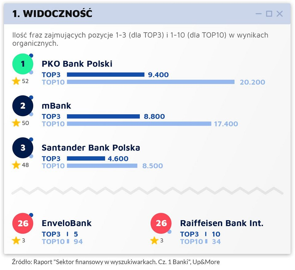 Raport_Sektor finansowy w wyszukiwarkach_UpMore_graf1.jpg