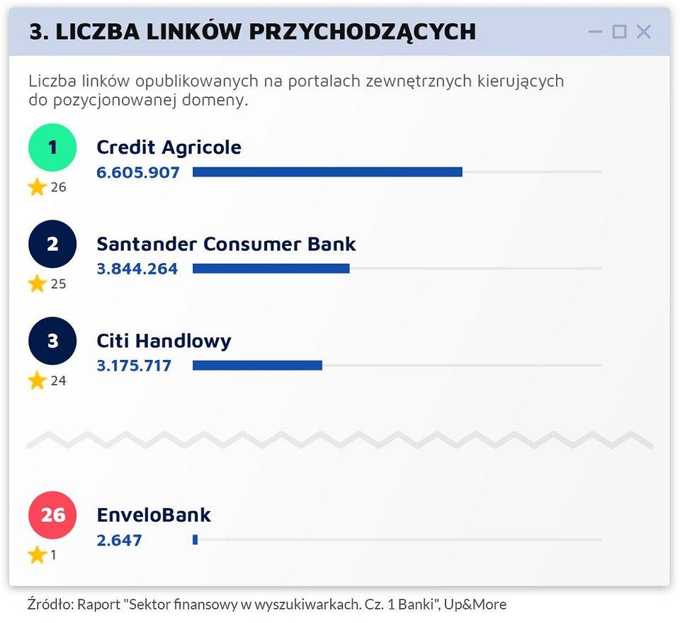 Raport_Sektor finansowy w wyszukiwarkach_UpMore_graf2.jpg