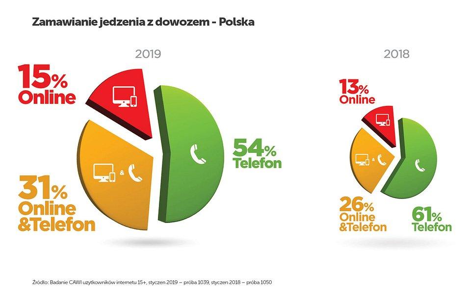 """Sposoby zamawiania jedzenia z dowozem. Źródło: PizzaPortal.pl """"Klikasz i jesz. Raport o rynku dostaw jedzenia w Polsce"""""""