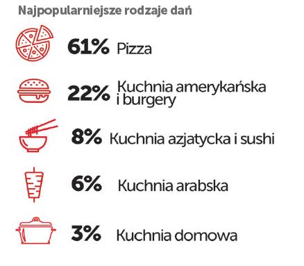 Raport PizzaPortal.pl o rynku dostaw jedzenia w Polsce 2018 r.