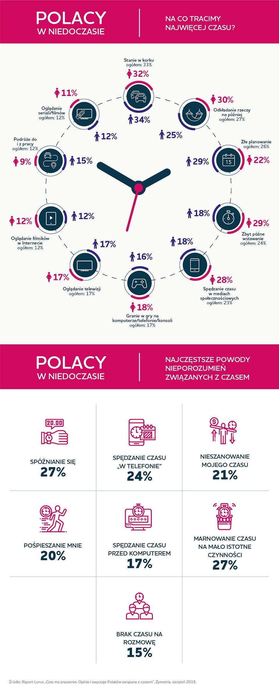 Lorus_Polacy w niedoczasie_infografika.jpg